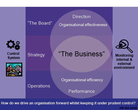 Diagram shows control system at left then three bands titled the board, encompassing direction and organisational effectiveness at top, and operations, encompassing performance and organisational efficiency at the bottom overlap with strategy, encompassing the business in the centre. At left of the bands is monitoring internal and external environment. Across the bottom of the whole diagram is the question 'how do we drive an organisation forward whilst keeping it under prudent control?'.