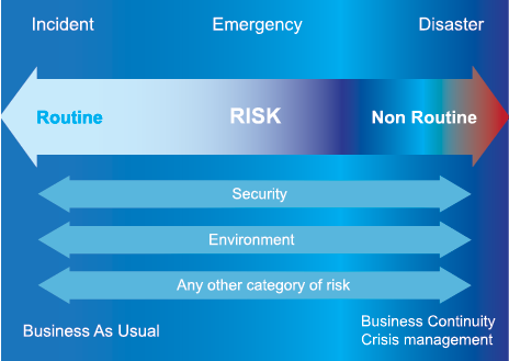 Diagram is a scale of risk from routine for an incident at left through emergency to non-routine for a disaster at right. At left is business as usual and at right is business continuity crisis management. Also shown spanning the spectrum are security, environment, and any other category of risk.