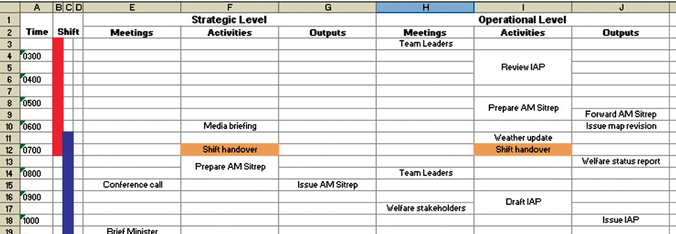 Screenshot of a spreadsheet showing Time in hours down the first column. Column headings are Shift, then grouped under Strategic Level are Meetings, Activities and Outputs, then grouped under Operational Level are Meetings, Activities and Outputs. Various items have been entered in cells under the different column headings at various times.