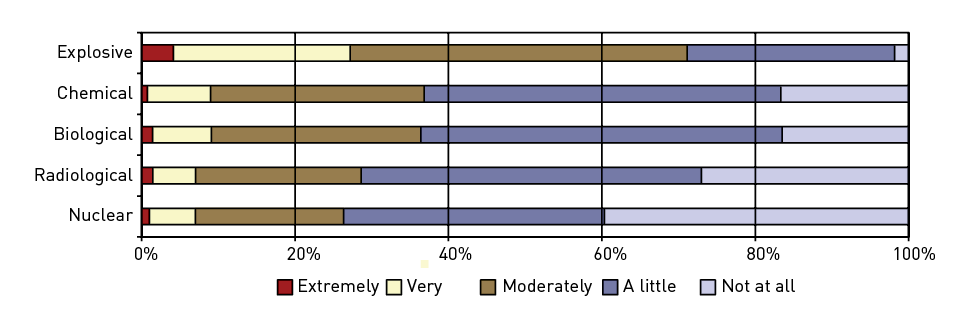 A 100% stacked bar chart showing responses for Explosive, Chemical, Biological, Radiological and Nuclear terrorism events and their perceived likelihood. Explosive is perceived to be most likely with approximately 4% of respondents rating it extremely likely and approximately 22% of respondents rating it very likely. All other event types were rated less than 10% very likely and extremely likely combined, with nuclear events the least likely overall.
