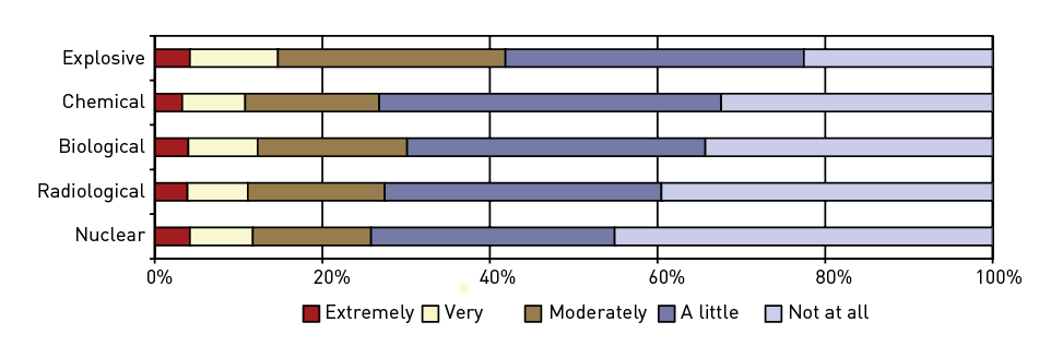 A 100% stacked bar chart showing concern that self of family would be affected in the event of Explosive, Chemical, Biological, Radiological and Nuclear terrorism events. Approximately 4 to 5% of respondents thought it extremely likely in all five event types, 8 to 10% thought it very likely in all five event types with Explosive just slightly higher, and highest overall and nuclear lowest overall by a small margin.