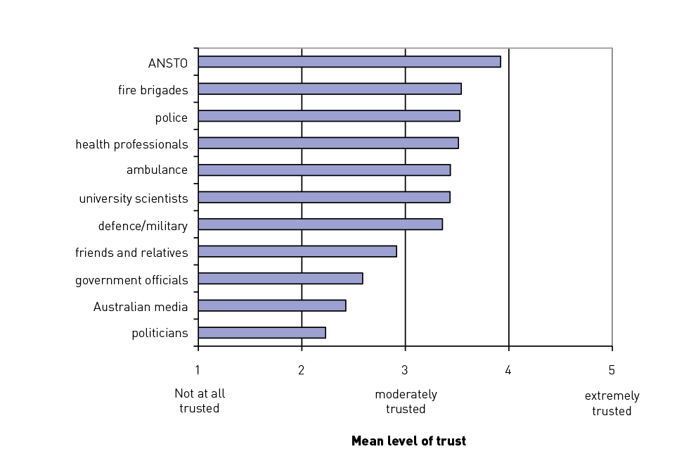 Bar graph ranking level of trust in a number of organisations, where a rank of 1=not at all trusted and 5=extremely trusted. All organisations were ranked between 2.2 and 3.9 with ANSTO ranked highest, followed by fire brigades, police, health professionals, ambulance, university scientists, defence/military, friends and relatives, government officials, Australian media and politicians last.
