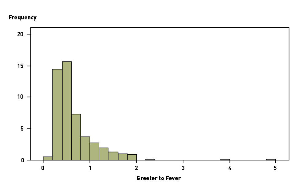Graph shows frequency peaks for Greeter-to-Fever Assessor time of about half a minute. The frequency falls away rapidly to negligible beyond 2 minutes.