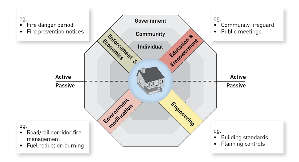 A diagram showing the interdependent and interactive risk reduction measures, such as Enforcement and Economics, Education and Empowerment, Environment modification, and Engineering and how they relate to roles and responsibilities of Government, the Community and the Individual.