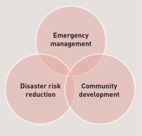 The interrelationship of emergency management, community development and disaster risk reduction