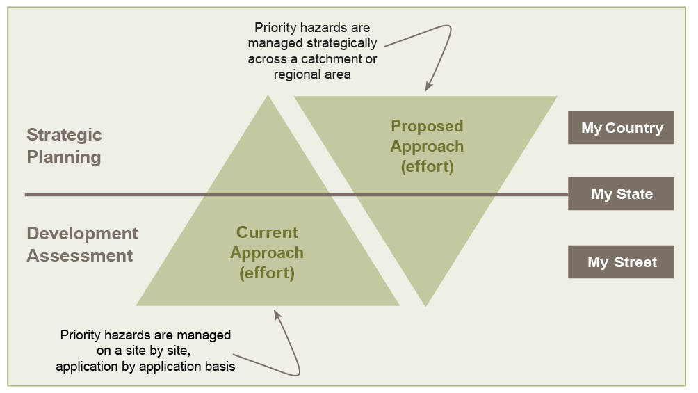 Diagram showing strategic planning at the level of country and state, and development assessment at the level of state and street. In the current approach, more effort is required at the level of development assessments of priority hazards. In the proposed approach, more effort is required at the strategic planning level for priority hazards.