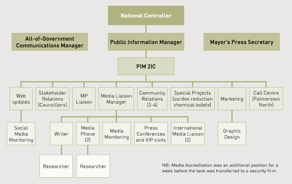 Diagram showing the hierarchy of the Public Information Structure