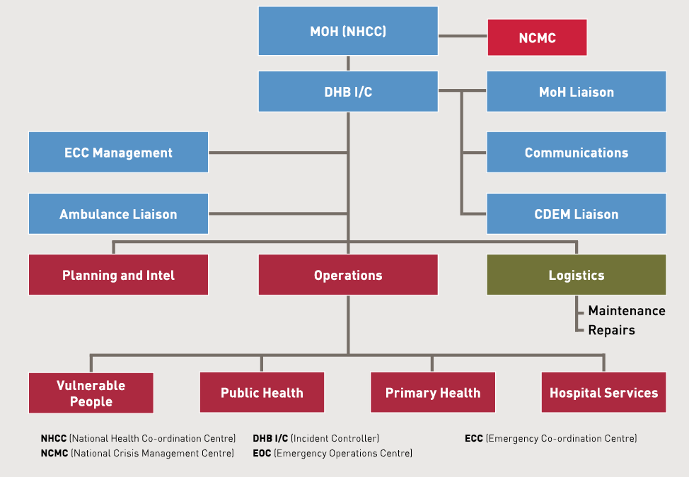 Diagram showing the structure of the health emergency response organisations