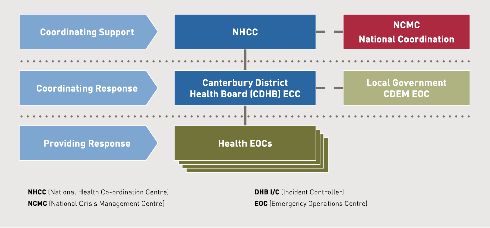 Diagram showing the National Health Co-ordination Centre coordinates support and links to the National Crisis Management Centre; the Canterbury District Health Board coordinates the response and links to local government and the emergency operations centre; and health emergency operations centres provide the response