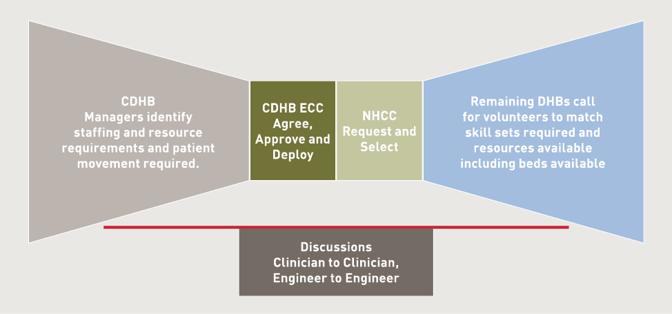 Diagram showing the roles and relationships for resource control and co-ordination in the Canterbury District Health Board