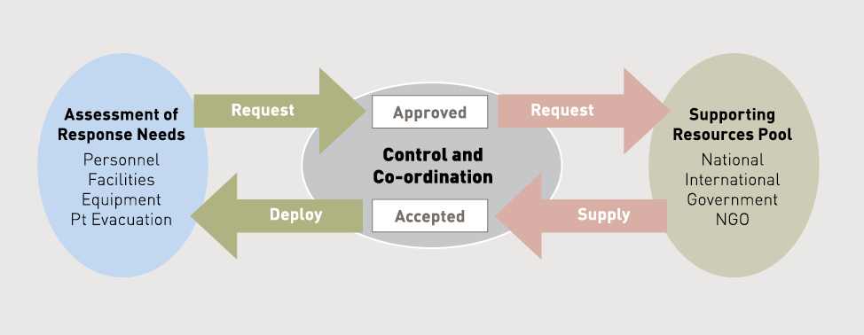 Diagram of the CDHB model showing links between control and co-ordination, assessment of response needs, and the supporting resources pool