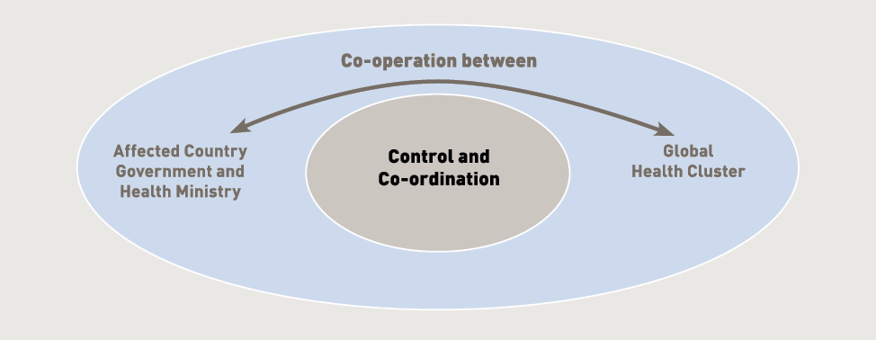 Diagram showing that co-operation is needed between the affected country government and health ministry, and the global health cluster, to achieve control and co-ordination