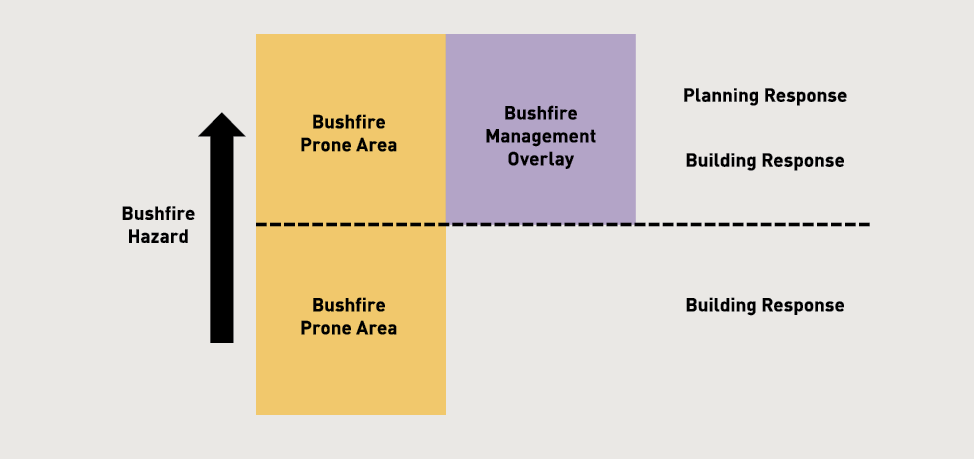 Diagram showing that, when the bushfire hazard is lower, a bushfire prone area has a building response. When the bushfire hazard is higher, a bushfire prone area has a bushfire management overlay, and has a planning response and a building response