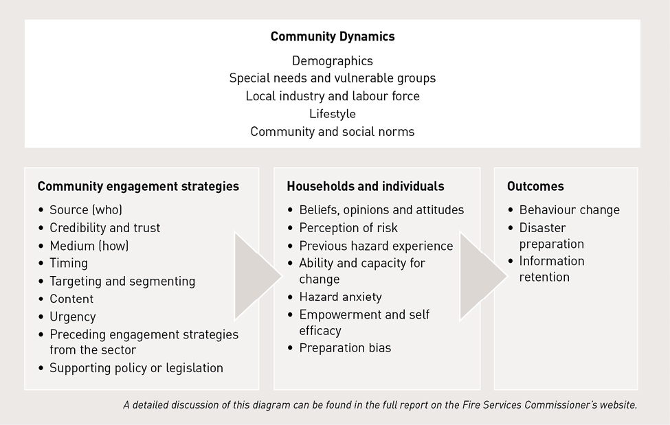 Diagram of factors influencing community engagement. At the top are Community Dynamics: Demographics, Special needs and vulnerable groups, Local industry and labour force, Lifestyle, Community and social norms. Underneath Community Dynamics are Community engagement strategies: 1 Source (who). 2 Credibility and trust. 3 Medium (how). 4 Timing. 5 Targeting and segmenting. 6 Content. 7 Urgency. 8 Preceding engagement strategies from the sector. 9 Supporting policy or legislation.  These lead to Households and individuals: 1 Beliefs, opinions and attitudes. 2 Perception of risk. 3 Previous hazard experience. 4 Ability and capacity for change. 5 Hazard anxiety. 6 Empowerment and self efficacy. 7 Preparation bias. These lead to Outcomes: 1 Behaviour change. 2 Disaster preparation. 3 Information retention. A detailed discussion of this diagram can be found in the full report on the Fire Services Commissioner's website.