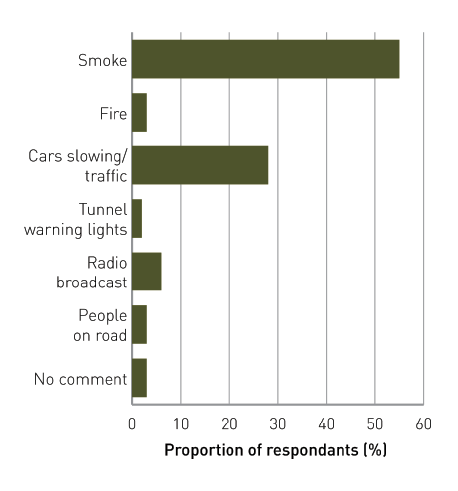 Bar graph showing what indicators respondents noticed first. Smoke=55% Fire=3% Cars slowing/traffic=28% Tunnel warning lights=2% Radio broadcast=6% People on road=3% No comment=3%