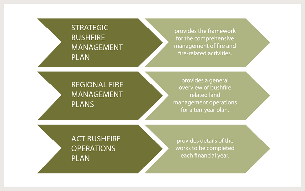 Diagram of bushfire plans. Strategic Bushfire Management Plan: provides the framework for the comprehensive management of fire and fire-related activities. Regional Fire Management Plans: provides a general overview of bushfire related land management operations for a ten-year plan. ACT Bushfire Operations Plan: provides details of the works to be completed each financial year.