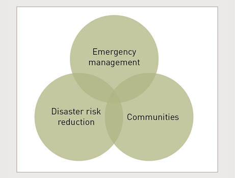 A diagram shows emergency management, Disaster risk reduction and Communities represented as three overlapping circles, with each concept overlapping with the other two concepts, and all three overlapping in the centre.