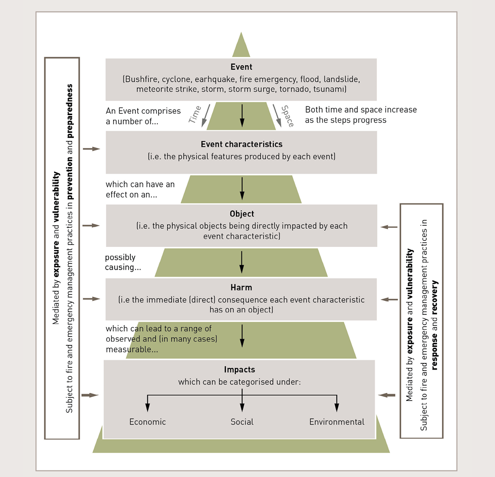 A diagram shows the impacts framework represented as a pyramid, where five steps are shown: event, event characteristics, object, harm and impacts. Both time and space increase as the steps progress. An event is defined as a bushfire, cyclone, earthquake, fire emergency, flood, landslide, meteorite strike, storm, storm surge, tornado or tsunami. An event comprises of a number of event characteristics; that is, the physical features produced by each event. These can have an effect on objects; that is, the physical objects being directly impacted by each event characteristic. Objects possibly cause harm; that is, the immediate, direct consequence each event characteristic has on an object. Harm can lead to a range of observed and, in many cases, measurable impacts, which can be characterised as economic, social or environmental. The impacts framework is affected in each of the latter four steps, mediated by exposure and vulnerability and is subject to fire and emergency management practices in prevention and preparedness. The latter three steps of the impacts framework are mediated by exposure and vulnerability, and are subject to fire and emergency management practices in response and recovery.