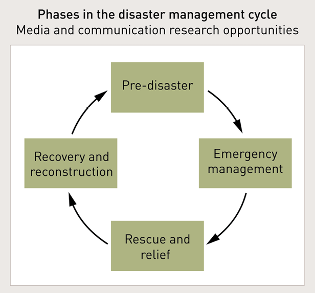 A diagram shows four linked phases in the disaster management cycle that provide media and communication research opportunities. Pre-disaster leads to Emergency management, which leads to Rescue and relief, which leads to Recovery and reconstruction, which leads back to Pre-disaster.