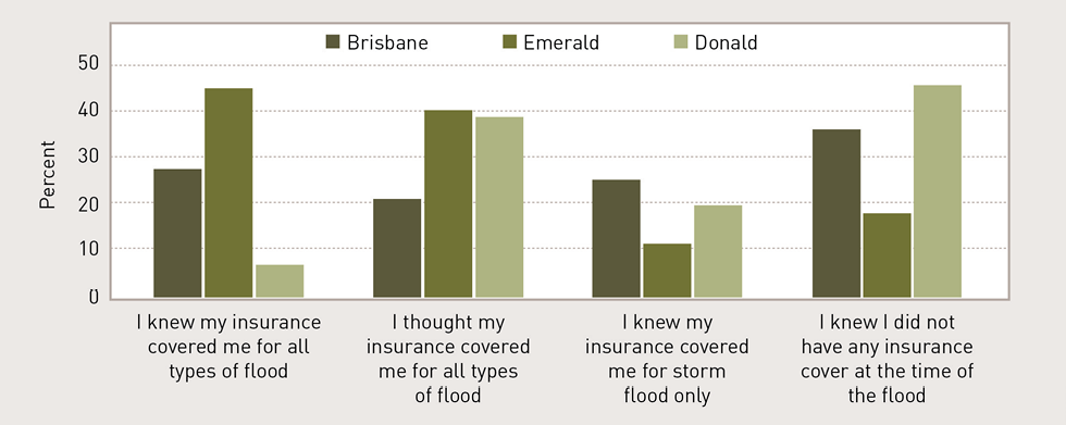 Four bar graphs show the percentage of respondents from Brisbane, Emerald and Donald who agreed with four statements on flood insurance. For the statement 'I knew my insurance covered me for all types of flood', only around 7% of Donald residents surveyed agreed; around 28% of Emerald residents surveyed agreed; and around 45% of Brisbane residents surveyed agreed. For the statement, 'I thought my insurance covered me for all types of flood', around 20% of Brisbane residents surveyed agreed; around 39% of Donald residents surveyed agreed; and 40% of Emerald residents surveyed agreed. For the statement 'I knew my insurance covered me for storm flood only', around 10% of Emerald residents surveyed agreed; just under 20% of Donald residents surveyed agreed; ad around 24% of Brisbane respondents surveyed agreed. For the statement 'I knew I did not have any insurance cover at the time of the flood', around 18% of Emerald residents surveyed agreed; around 36% of Brisbane respondents surveyed agreed; and over 45% of Donald residents surveyed agreed.