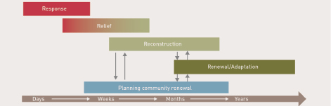 A diagram showing the 5 phases of recovery, alongside a timeline. Phase 1 is Response, which takes place within days of the disaster. Phase 2 is relief, which takes place within in days to weeks. Phases 3 and 4 are Reconstruction, and Planning community renewal, which happen concurrently within weeks to months postdisaster. Phase 5 is Renewal/Adaptation, which takes places in the following months to years after a disaster event.