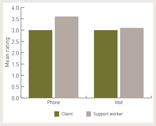 A graph showing client and worker expectations. Clients rated a phone call as a likelihood of 3.0, whereas the support worker rated a phone call as 3.5 likelihood. Clients rated a visit of about 3.0 as well, which was comparable to the support workers expectations (rating of about 3.1).