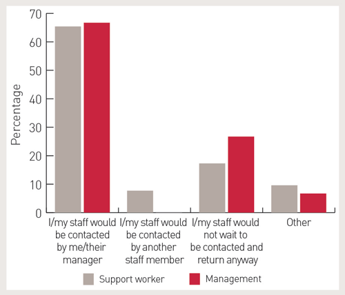 A graph showing the expectations of support workers and management. Expectation 1: I/my staff would be contacted by me/their manager. About 65% of support workers, and 67% of management have this expectation. Expectation 2: I/my staff would be contract by another staff member. About 7% of support workers, and 0% of management have this expectation. Expectation 3: I/my staff would not wait to be contacted and return anyway. About 17% of support workers, and 25% of management have this expectation. Other expectations. About 10% of support workers, and 8% of management have other expectations.