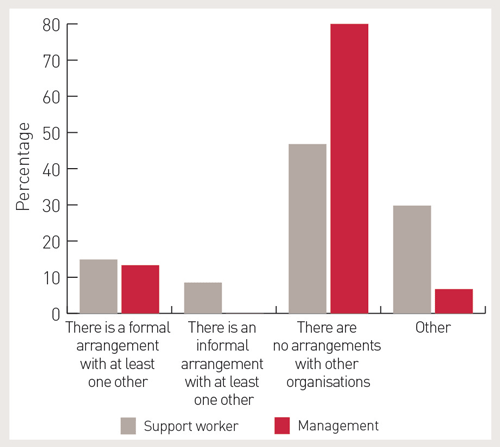 A graph showing the expectations of support workers and management. Expectation 1: There is a formal arrangement with at least one other. About 43% of support workers and 26% of management have this expectation. Expectation 2: There is an informal arrangement with at least one other. About 14% of support workers and 12% of management have this expectation. Expectation 3: There are no arrangements with other organisations. About 21% of support workers and 60% of management have this expectation. Other expectations: About 20% of support workers and 0% of management have other expectations.