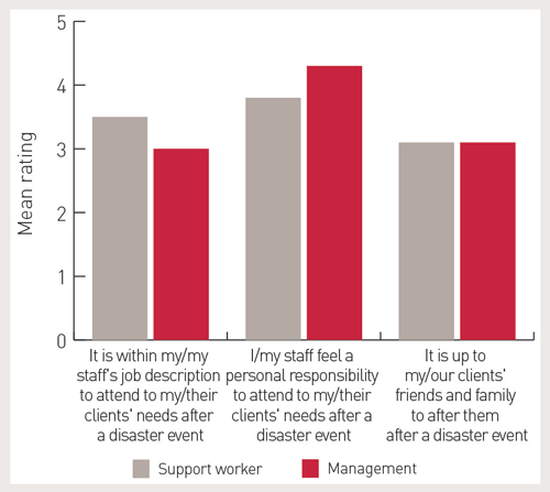 A graph showing the attitudes of support workers and management. Attitude 1: It is within my/my staff's job description to attend of my/their client's needs after a disaster event. Support workers rated this a likelihood of 3.5, and management rated it 3.0. Attitude 2: I/my staff feel a personal responsibility to attend of my/their client's needs after a disaster event. Support workers rated this a likelihood of 3.8, and management rated it 4.2. Attitude 3: It is up to my/our clients' friends and families to attend to them after a disaster event. Both support workers and management rated this a likelihood of 3.1.
