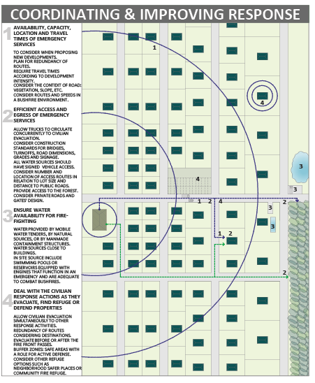 A diagram of a neighbourhood layout, showing four things to consider to help coordinate and improve response to a bushfire. The five steps are: 1) availability, capacity, location and travel times of emergency services; 2) efficient access and egress of emergency services; 3) ensure water availability; and 4) deal with the civilian response actions as they evacuate, find refuge or defend properties.