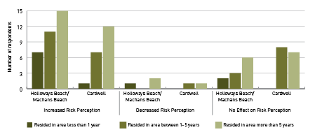 Two graphs demonstrating the differences in opinion between Holloways Beach/Machans Beach and Cardwell residents. In Holloways Beach/Machans Beach, of those who had increased risk perception, 7% resided in the area less than one year, 11% resided in area for 1–5 years, and 15% resided in the area for more than 5 years. In Cardwell, of those who had increased risk perception, 1% resided in the area less than one year, 7% resided in area for 1–5 years, and 12% resided in the area for more than 5 years. In Holloways Beach/Machans Beach, of those who had decreased risk perception, 1% resided in the area less than one year, 0% resided in area for 1–5 years, and 2% resided in the area for more than 5 years. In Cardwell, of those who had increased risk perception, 0% resided in the area less than one year, 1% resided in area for 1–5 years, and 1% resided in the area for more than 5 years. In Holloways Beach/Machans Beach, of those who had no change in their risk perception, 2% resided in the area less than one year, 3% resided in area for 1–5 years, and 6% resided in the area for more than 5 years. In Cardwell, of those who had increased risk perception, 0% resided in the area less than one year, 8% resided in area for 1–5 years, and 7% resided in the area for more than 5 years.