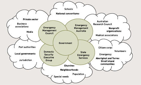 A diagram showing the relative relationships in the System of Systems. In the centre is the government, closely surrounded by the Emergency Management Council, Emergency Management Australia, the state emergency services and the Domestic Security Executive Group. Further away are the local governments (port authorities and jurisdictions), the private sector (business associations media), national consortiums (schools), non-profit organisations (Australian Research Council and medical associations), Aboriginal and Torres Strait Islander communities (citizen corps, emergency, volunteers), and churches and neighbourhoods (special needs and population).