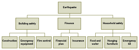 A flow diagram begins with an earthquake. That is linked to building safety, finance and household safety.