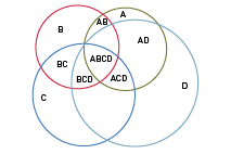 General resilience is underpinned by a more abstract, overlapping structure. System ABCD is in the centre, and is surrounded by subsystems A, B, C and D. However, these systems overlap and interlink, to produce combinations of subsystems, such as AB, CD, ACD and so on.