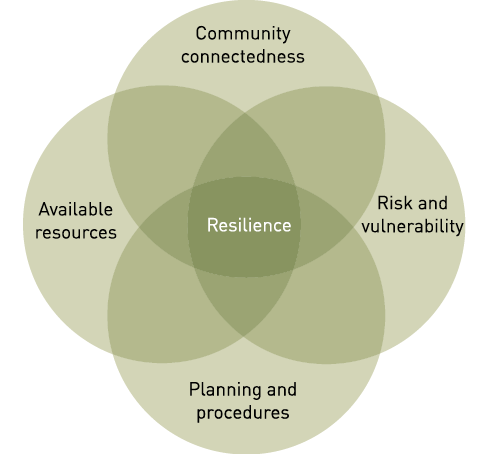 A venn diagram showing that community connectedness, risk and vulnerability, available resources, and planning procedures overlap to create resilience.