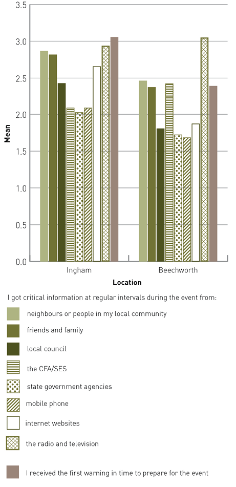 Ingham and Beechworth had quite different communication timing and sources. Receiving timely information scored higher in Ingham than Beechworth.  For Ingham, the most common sources of communication were radio and television, neighbours or people in the community, friends and family, and websites. The local council, CFA/SES, state government agencies and mobile phones were less relied on. For Beechworth, most people received information from the radio and television. Neighbours or people in the community, friends and family, and the CFA/SES were also well-used sources. Least used were the local council, state government agencies, mobile phones and websites.