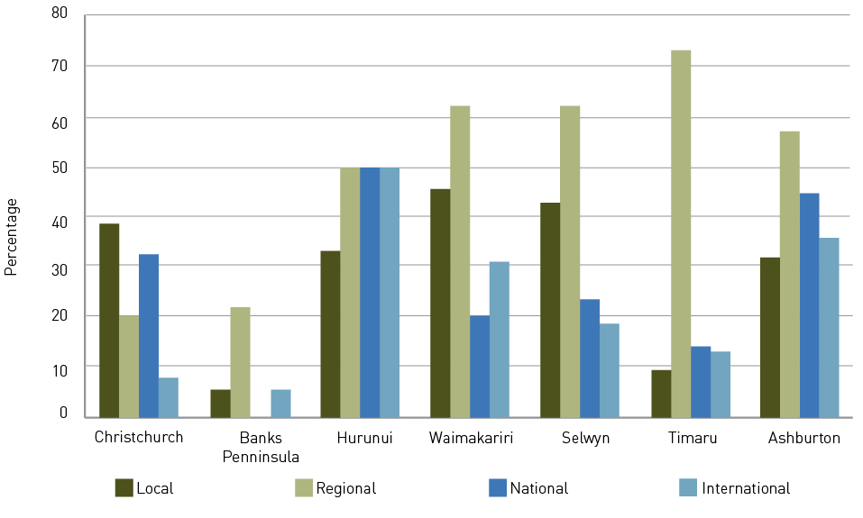 Hurunui reported the most increases from national and international visitors, compared to Christchurch, Banks Peninsula, Waimakariri, Selwyn, Timaru and Ashburton. Timaru reported high increases in regional visitors, but very little increase from local, national or international visitors. Waimakariri, Selwyn, Ashburton and Huruniu also reported reasonable (at least 50%) increases in regional visitors. Christchurch, Hurunui, Waimakariri and Selwyn reported the most increases in local visitors compared to the other areas. Overall, the Banks Peninsula reported the lowest increases.