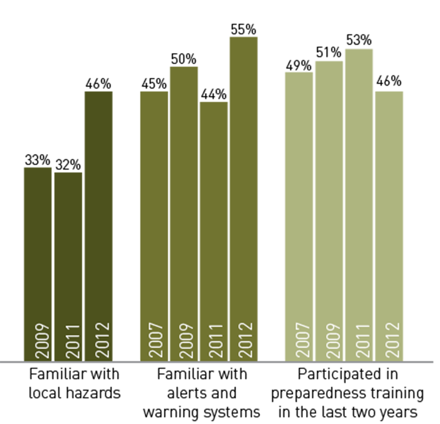 The data show that American citizens have increased familiarity with local hazards since 2009, and with alerts and warning systems wince 2007. However, the numbers participating in preparedness training in the past two years has decreased since 2007.