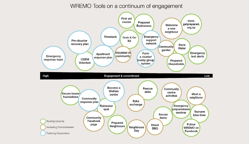 A diagram showing that WREMO highest engagement priorities are with emergency response teams, response planning and setting up communication means (eg Facebook page). Also they engage throughout, the lower priorities are with more individual tasks, such as meeting neighbours, sending emergency text alerts and the tsunami blue lines.