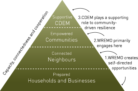 The model represents capacity, connectedness and cooperation. Households and businesses need to be prepared, where WREMO creates self-directed opportunities to be connected with neighbours. This results in empowered communities, where WREMO primarily engages. Finally, CDEM plays a supporting role to community-driven resilience.