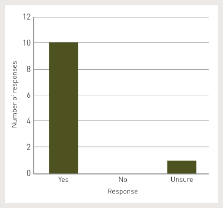 10 respondents said yes, 0 respondents said no and 1 respondent said unsure.