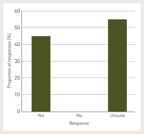 45% of respondents said yes, 0% of respondents said no and 55% of respondent said unsure.