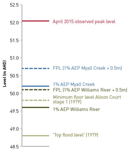 A simple chart shows water levels at Alison Court in metres Australian Height Datum as follows: April 2015 observed peak level = 52.1m,  Flood planning level (FPL) (1% Annual Exceedance Probability (AEP) Myall Creek plus 0.5m) = 50.7m, 1% AEP Myall Creek = 50.2m, FPL (1% AEP Williams River plue 0.5m) = 50.1m, Minimum flor level Alison Court stage 1 (1979) = 49.8m 1% AEP Williams River = 49.6m, Top flood level (1979) = 48.8m