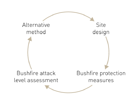 A diagram shows the following four components as a simple cycle: