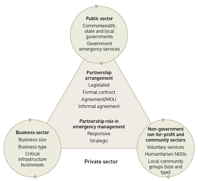 Ajem publicprivate partnerships in emergency and disaster this diagram shows the three sectors public business and non government not pronofoot35fo Choice Image