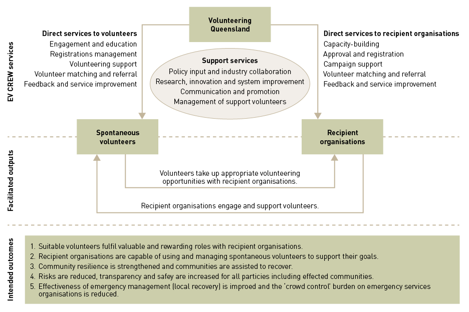 A diagram of the Emergency Volunteering CREW model is divided into three parts: at the top is EV CREW services; in the middle is Facilitated outputs; and at the bottom is Intended outcome.