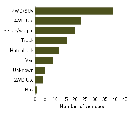 A bar graph of the number of vehicles entering floodwater by vehicle type: 