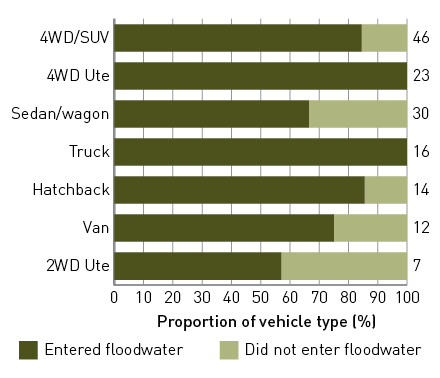 A 100% stacked bar chart of the proportion of vehichles that entered and did not enter floodwater by vehicle type: