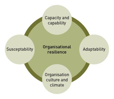 organizational climate essay Importance of organizational climate and motivation write an essay describing how a leader might describe the importance of organizational climate and.