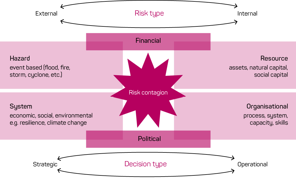 A diagram of a risk system, showing the integral relationship between the different components. External risk types include event-based hazards; and economic, social and environmental systems. Internal risk types include resources, such as assets, natural capital and social capital; and organisational processes, systems, capacity and skills. The external risks are mitigated by strategic decisions and internal risks by operational decisions. Financial and political factors also influence the system.